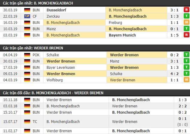 Thành tích và kết quả đối đầu Monchengladbach vs Werder Bremen