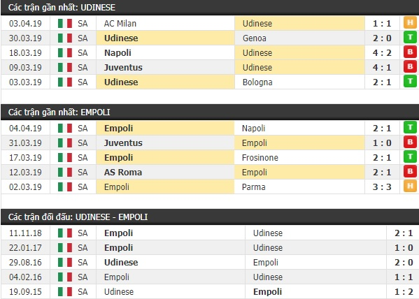 Thành tích và kết quả đối đầu Udinese vs Empoli