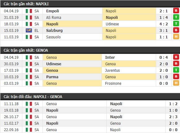 Thành tích và kết quả đối đầu Napoli vs Genoa