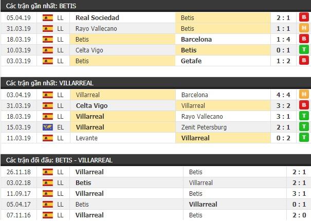 Thành tích và kết quả đối đầu Betis vs Villarreal