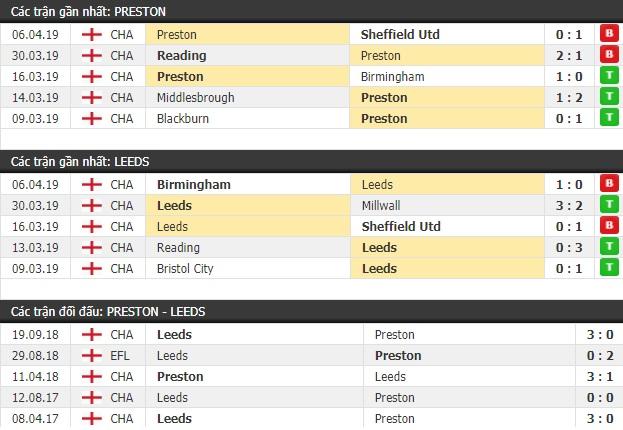 Thành tích và kết quả đối đầu Preston vs Leeds