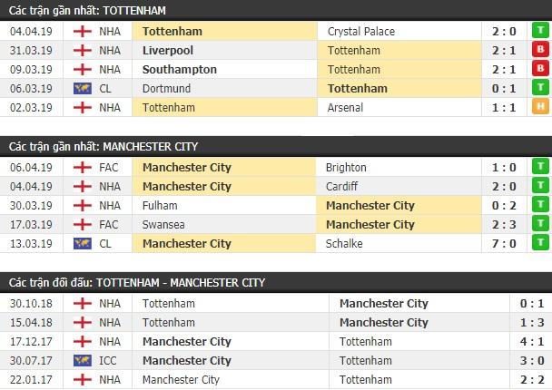 Thành tích và kết quả đối đầu Tottenham vs Man City