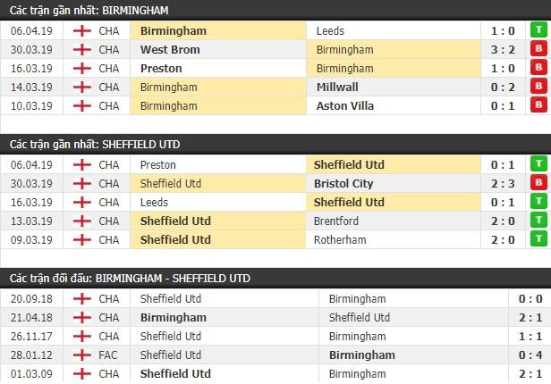 Thành tích và kết quả đối đầu Birmingham vs Sheffield Utd