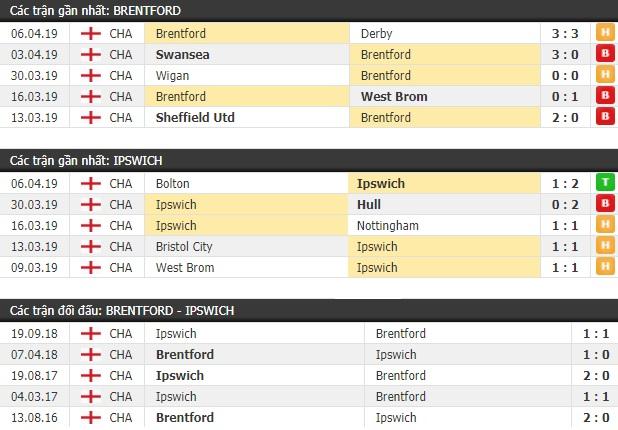 Thành tích và kết quả đối đầu Brentford vs Ipswich