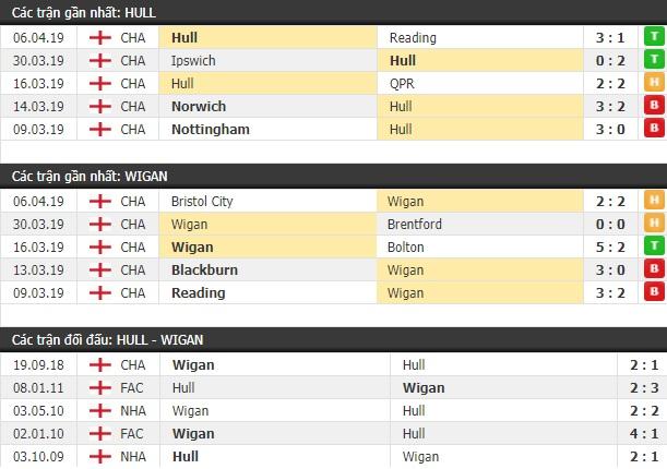 Thành tích và kết quả đối đầu Hull City vs Wigan