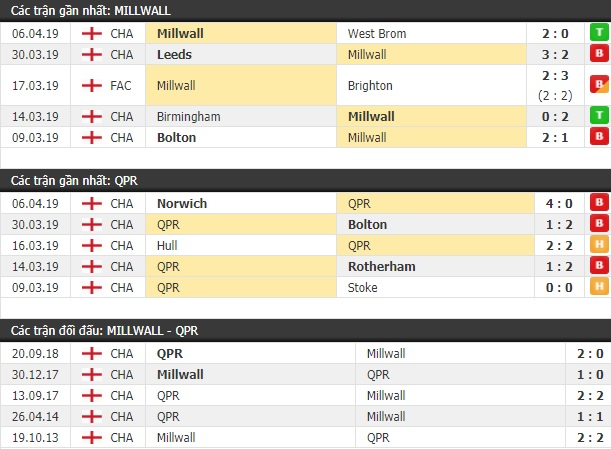 Thành tích và kết quả đối đầu Millwall vs QPR