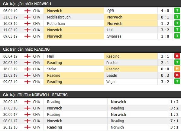 Thành tích và kết quả đối đầu Norwich vs Reading