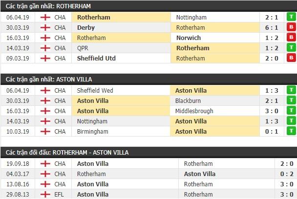 Thành tích và kết quả đối đầu Rotherham vs Aston Villa