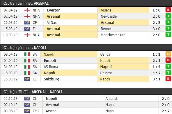 Thành tích và kết quả đối đầu Arsenal vs Napoli