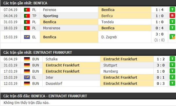 Thành tích và kết quả đối đầu Benfica vs Eintracht Frankfurt