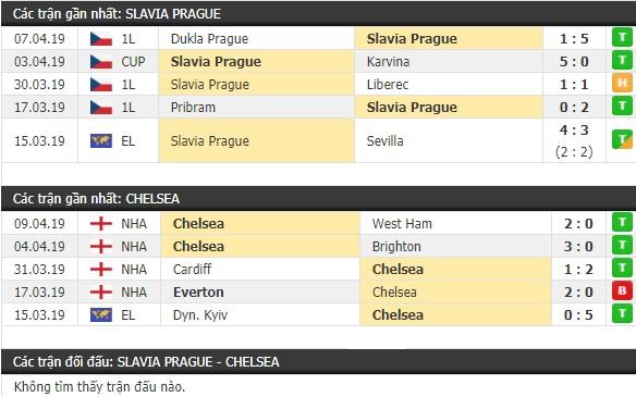 Thành tích và kết quả đối đầu Slavia Prague vs Chelsea