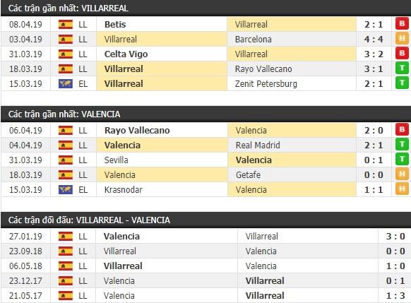 Thành tích và kết quả đối đầu Villarreal vs Valencia