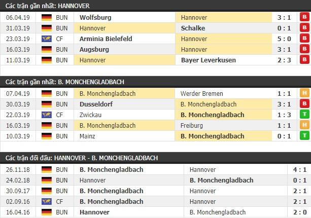 Thành tích và kết quả đối đầu Hannover vs Monchengladbach