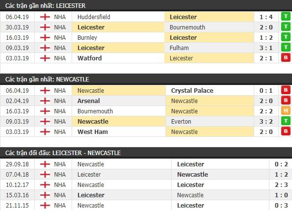 Thành tích và kết quả đối đầu Leicester vs Newcastle