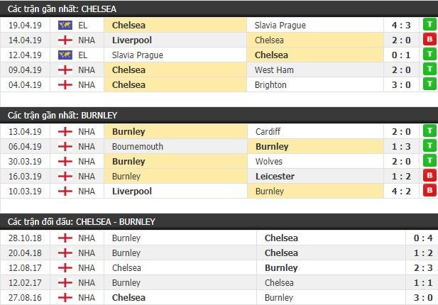 Thành tích và kết quả đối đầu Chelsea vs Burnley