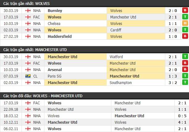 Thành tích và kết quả đối đầu Wolves vs Manchester United