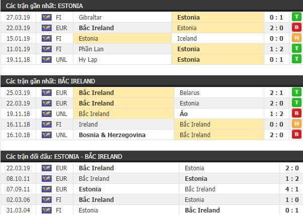 Thành tích và kết quả đối đầu Estonia vs Bắc Ireland