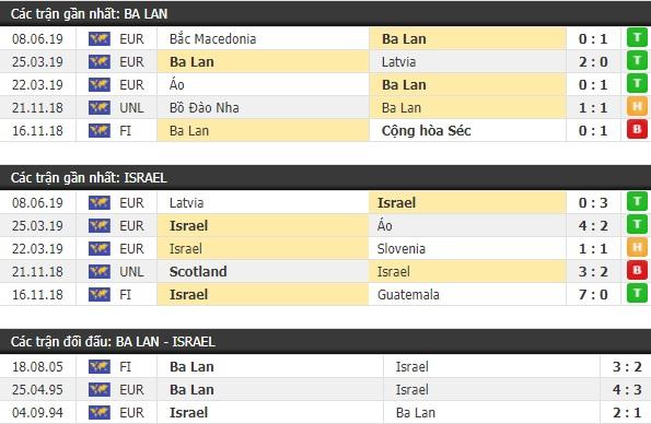 Thành tích và kết quả đối đầu Ba Lan vs Israel