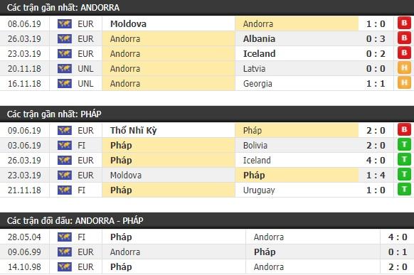 Thành tích và kết quả đối đầu Andorra vs Pháp