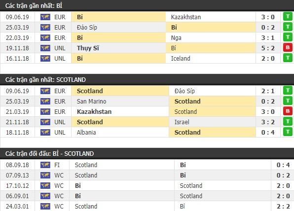 Thành tích và kết quả đối đầu Bỉ vs Scotland
