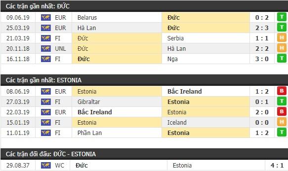 Thành tích và kết quả đối đầu Đức vs Estonia