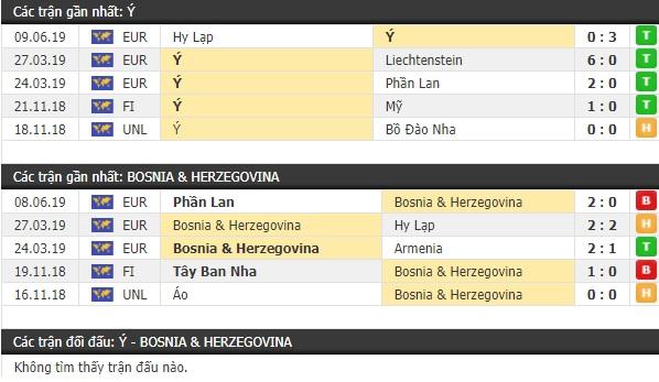 Thành tích và kết quả đối đầu Italia vs Bosnia & Herzegovina