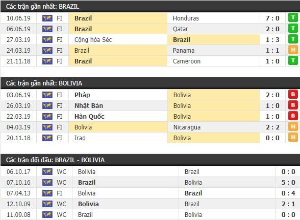 Thành tích và kết quả đối đầu Brazil vs Bolivia