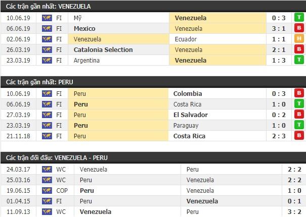 Thành tích và kết quả đối đầu Venezuela vs Peru