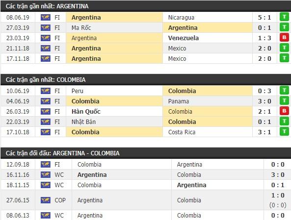 Thành tích và kết quả đối đầu Argentina vs Colombia