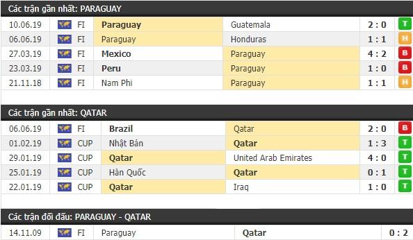 Thành tích và kết quả đối đầu Paraguay vs Qatar