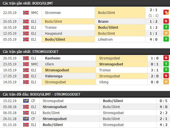 Thành tích và kết quả đối đầu Bodo/Glimt vs Stromsgodset