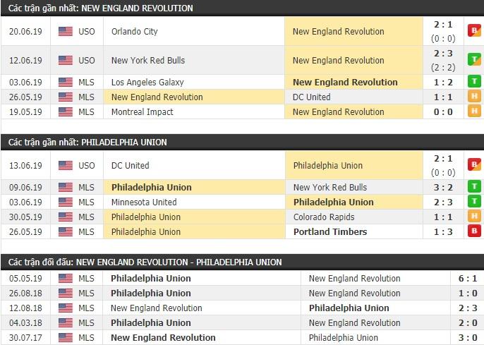 Thành tích và kết quả đối đầu New England Revolution vs Philadelphia Union