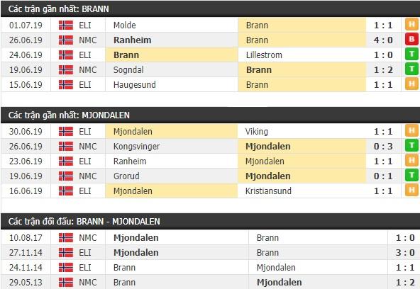 Thành tích và kết quả đối đầu Brann vs Mjondalen
