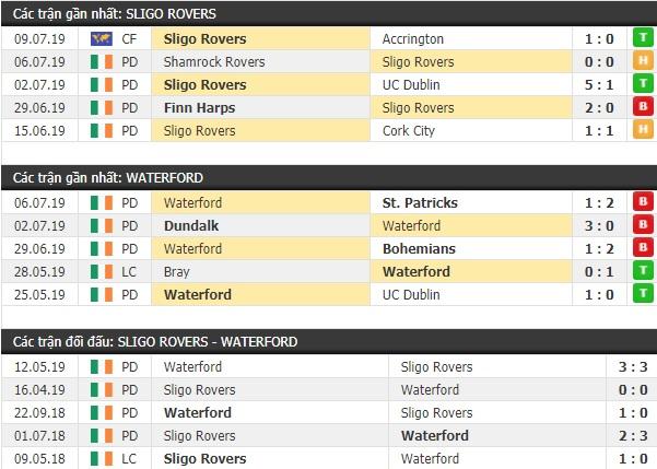 Thành tích và kết quả đối đầu Sligo Rovers vs Waterford