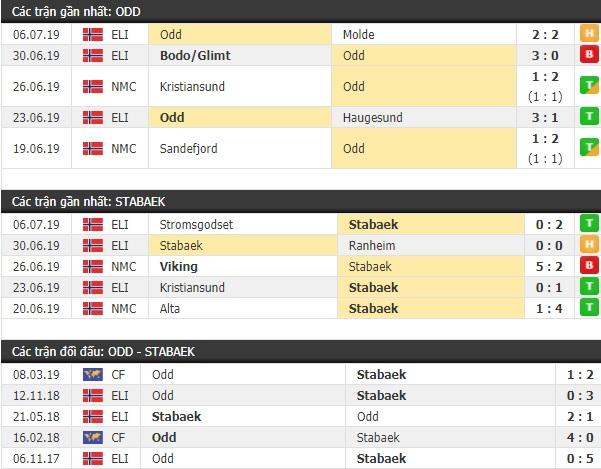 Thành tích và kết quả đối đầu Odds Ballklubb vs Stabaek