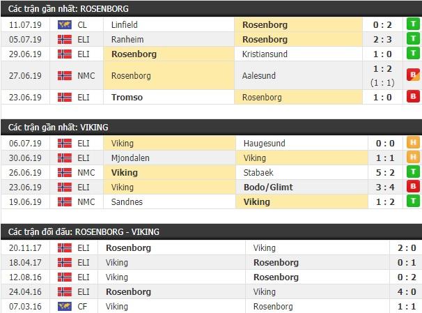 Thành tích và kết quả đối đầu Rosenborg vs Viking