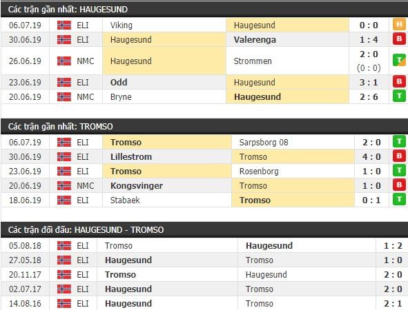 Thành tích và kết quả đối đầu Haugesund vs Tromso