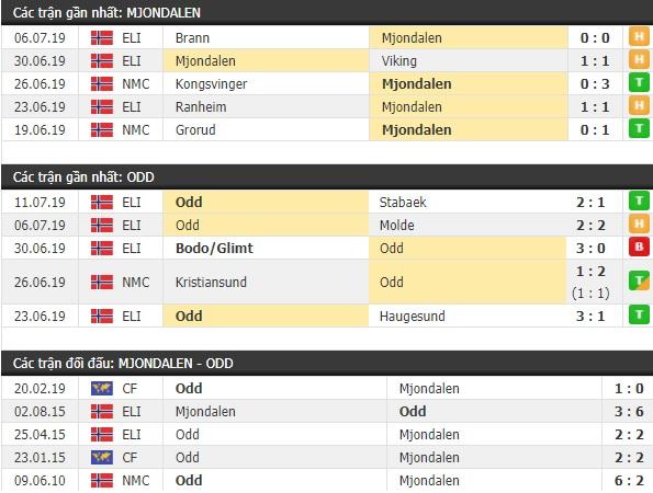 Thành tích và kết quả đối đầu Mjondalen vs Odd Ballklubb