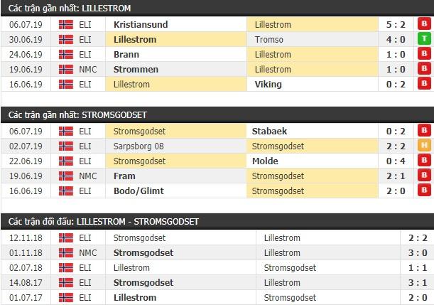 Thành tích và kết quả đối đầu Lillestrom vs Stromsgodset