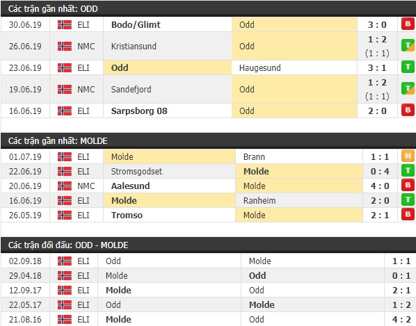 Thành tích và kết quả đối đầu Odd Ballklubb vs Molde