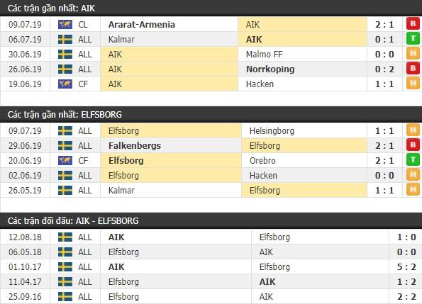 Thành tích và kết quả đối đầu AIK vs Elfsborg