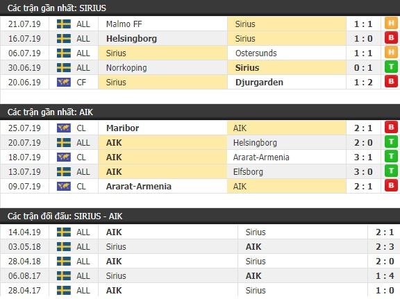 Thành tích và kết quả đối đầu Sirius vs AIK Solna