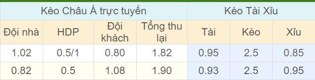 Tỉ lệ kèo Haugesund vs Tromso