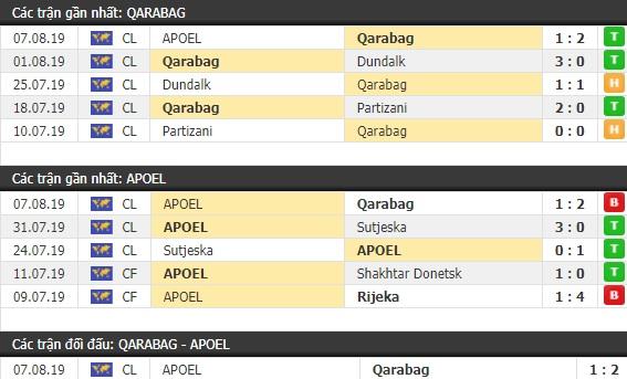 Thành tích và kết quả đối đầu Qarabag vs APOEL