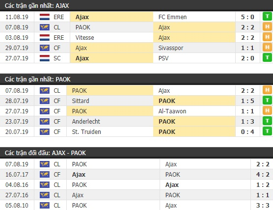 Thành tích và kết quả đối đầu Ajax vs PAOK