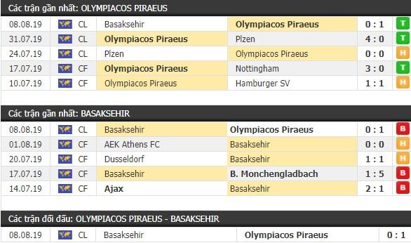 Thành tích và kết quả đối đầu Olympiacos Piraeus vs Basaksehir
