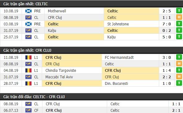 Thành tích và kết quả đối đầu Celtic vs CFR Cluj