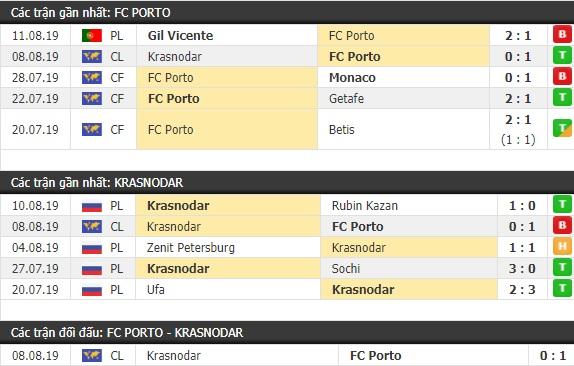 Thành tích và kết quả đối đầu Porto vs Krasnodar