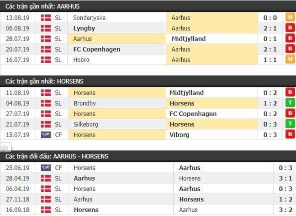 Thành tích và kết quả đối đầu Aarhus vs Horsens
