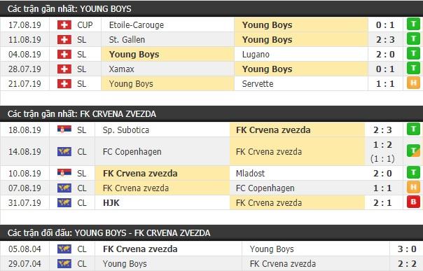 Thành tích và kết quả đối đầu Young Boys vs Crvena Zvezda